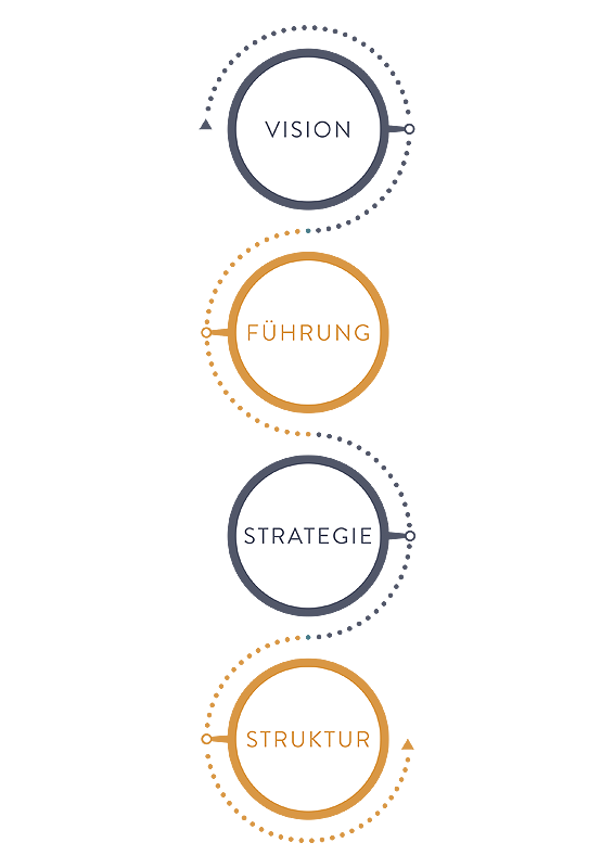 Michaela Bürger Consulting - Leistung Infografik 1