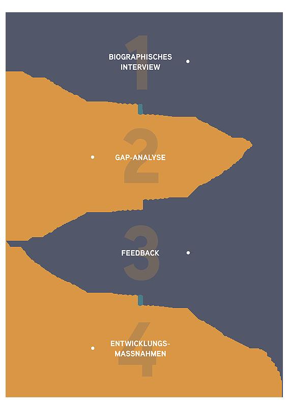 Michaela Bürger Consulting - Leistung Infografik 3