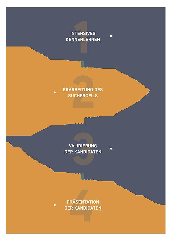 Michaela Bürger Consulting - Leistung Infografik 4