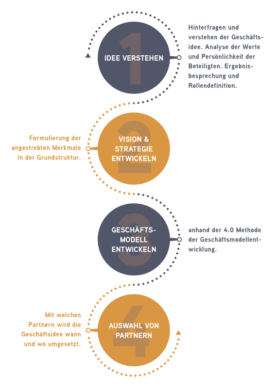 Michaela Bürger Consulting - Leistung Infografik 6